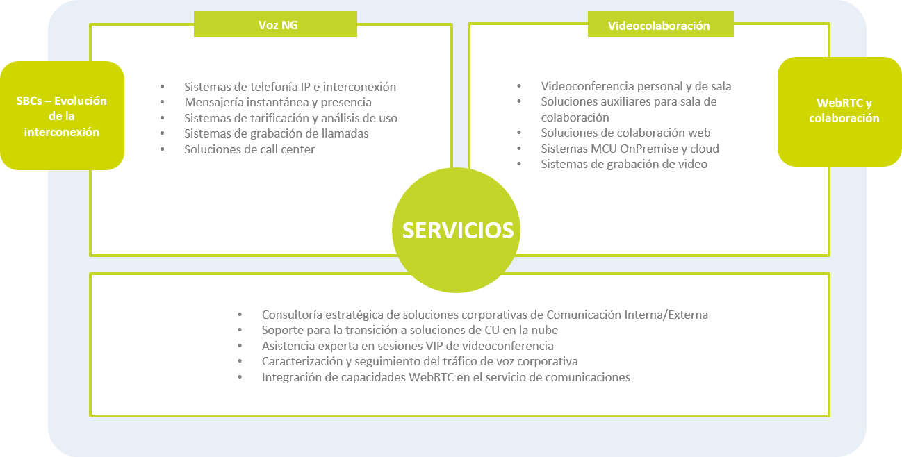soluciones colaborativas the best of ict with a human touch axians