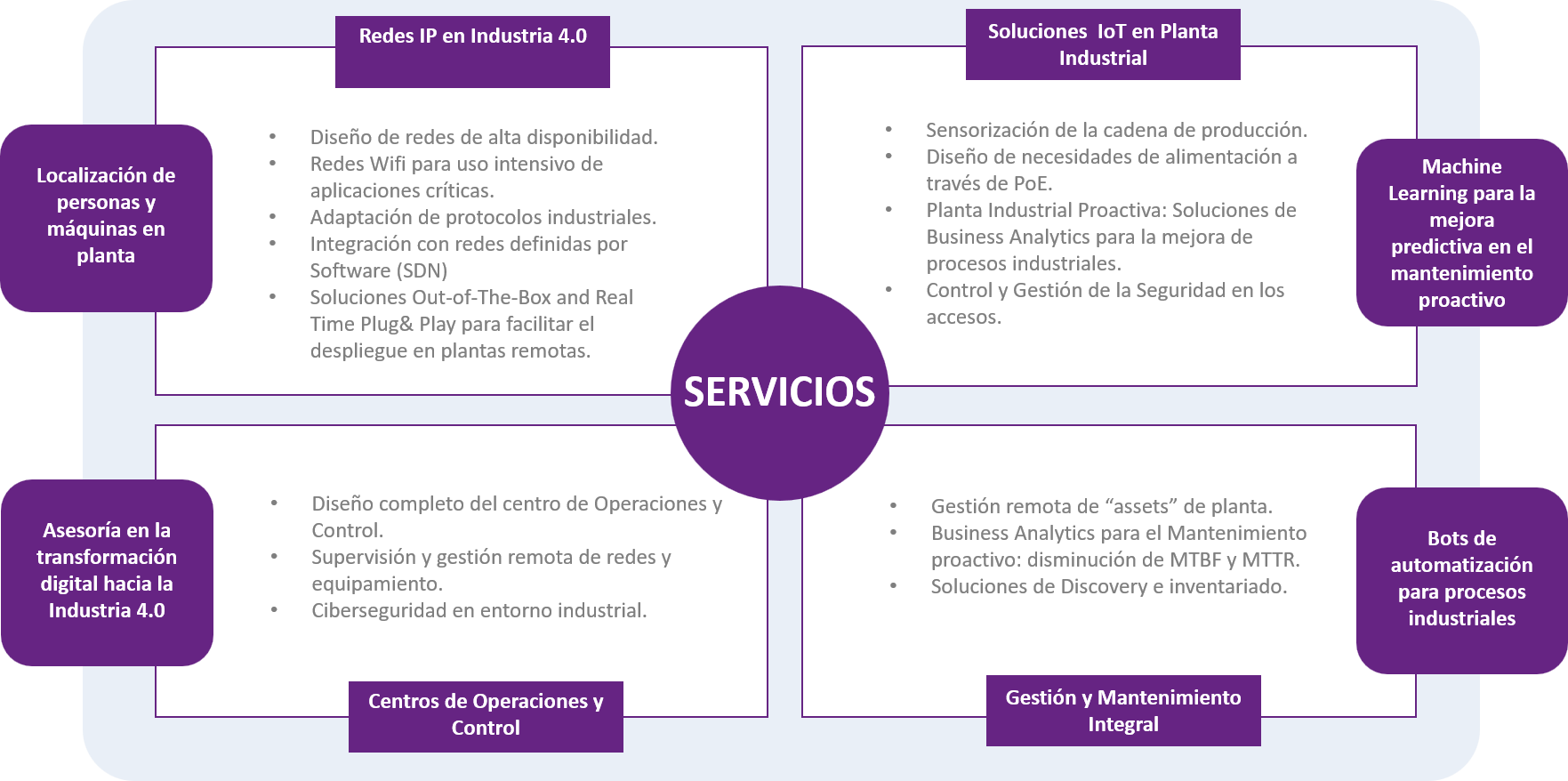 soluciones ip en entorno industrial the best of ict with a human
